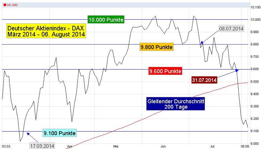 Binaere Optionen Charts Dax Zertifikat Aytemiz Dekorasyon