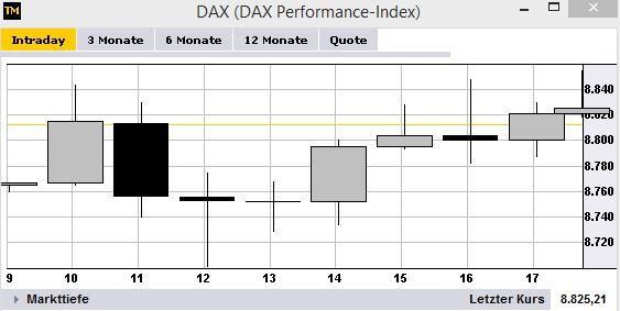 Dax Alle Börsenplätze
